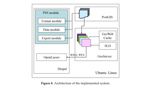 A Web GIS Framework for Participatory Sensing Service: An Open Source-Based Implementation